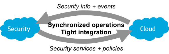 aligned cloud security.png