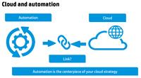 Automation centerpiece to cloud.png