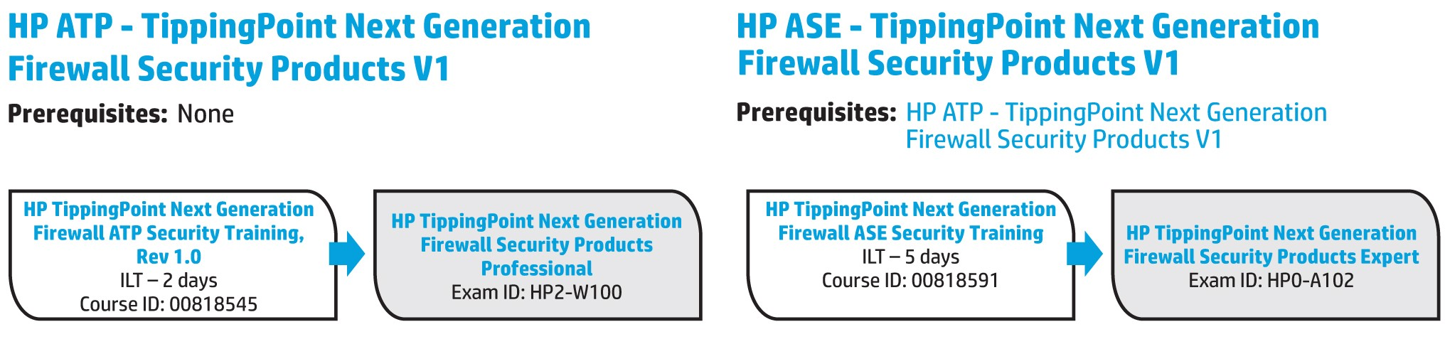 Hewlett packard enterprise community hp tippingpoint next hewlett packard enterprise community hp tippingpoint next generation firewall hp expe hewlett packard enterprise community xflitez Images