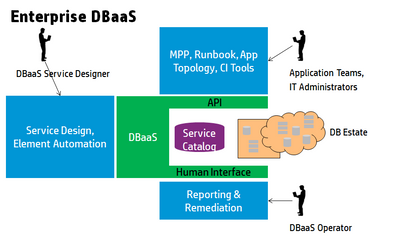 Enterprise DBaaS.png