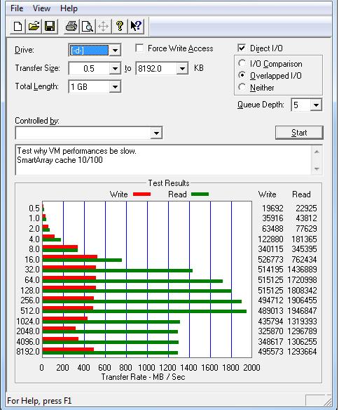 ML 350p Gen8 P420i Raid controller performance pro