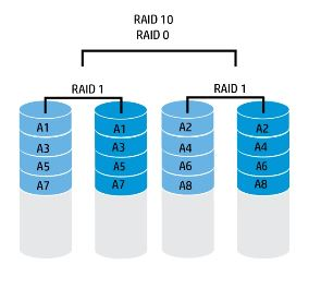 HP Smart Array Controllers Basics of RAID performance factors 2nd edition - GetP.jpg