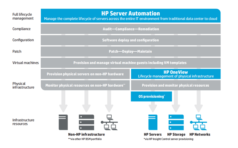 HP Server Automation.PNG
