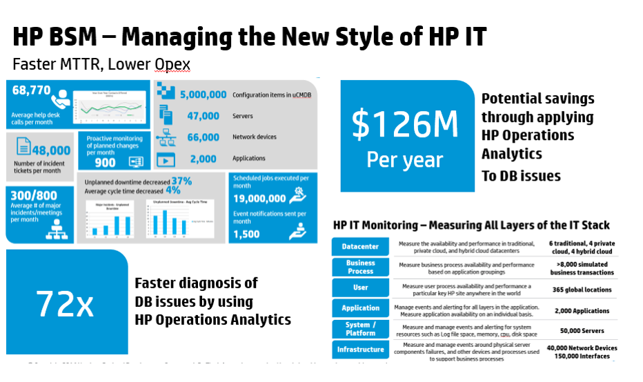 HP BSM Managing the new style of HP IT.PNG