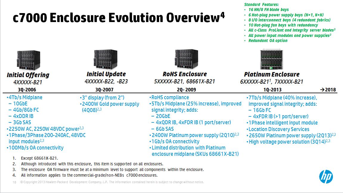 HP c7000 evolution.png