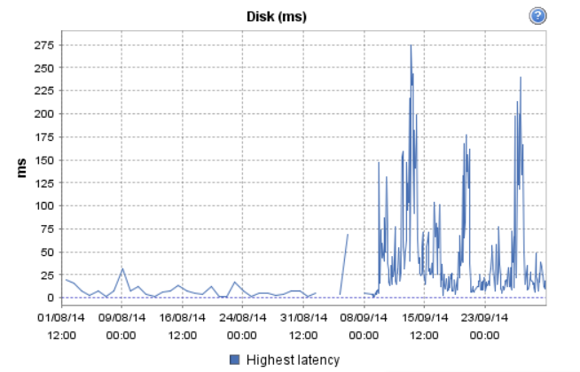 Disk-Latency-1.png