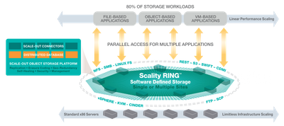 Scality_RING_Architecture_v7_101214.png