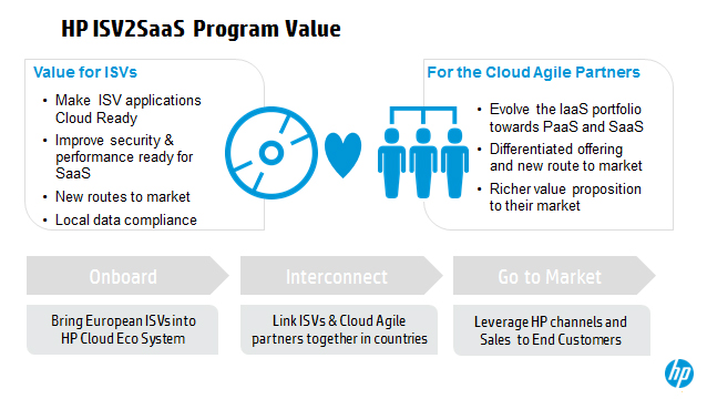 ISV2SaaS Program Value