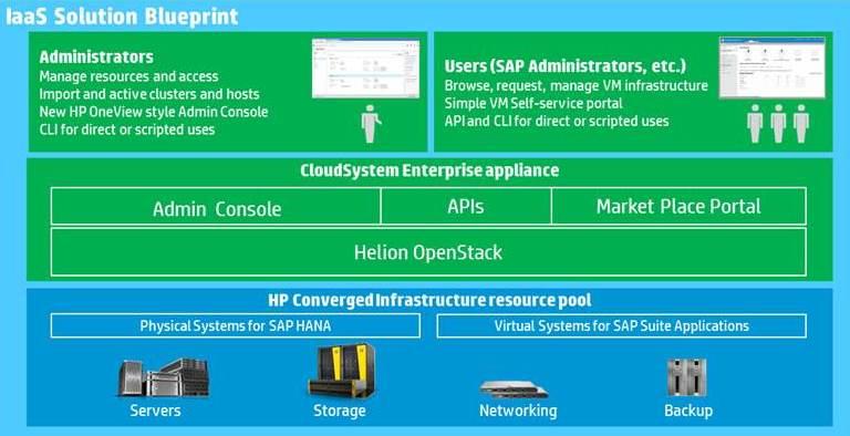 HP - SAP IaaS.jpg