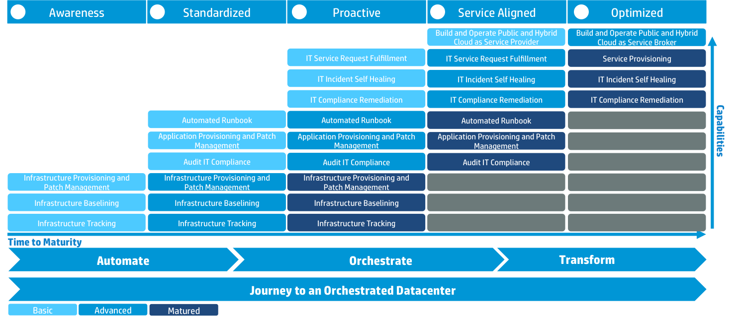 Journey to value orchestrated datacenter.png