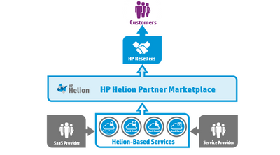 HP Helion Partner Mplace Blog Image.PNG