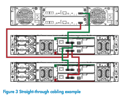 Straight-through cabling