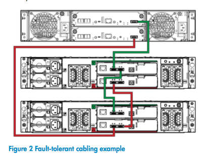 Fault-tolerant cabling