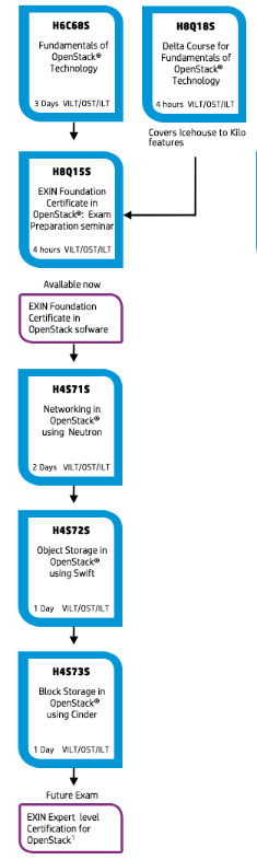 OpenStack Classes.png