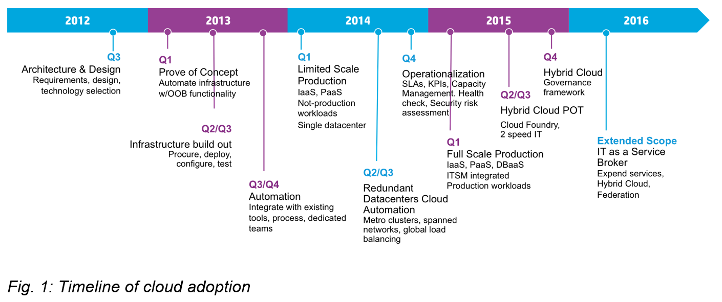 Timeline of Cloud adoption.PNG
