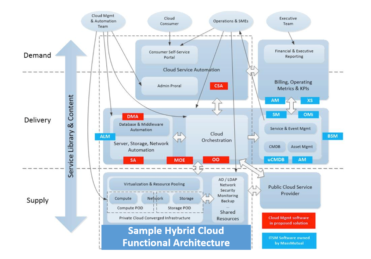 Sample hybrid cloud functional architecture.PNG