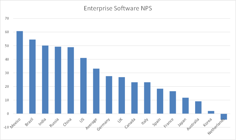 Enterprise SW NPS.png
