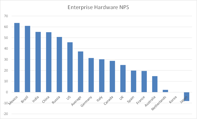 Enterprise HW NPS.png