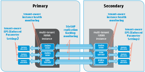 Greater protection for your SAP HANA workloads an