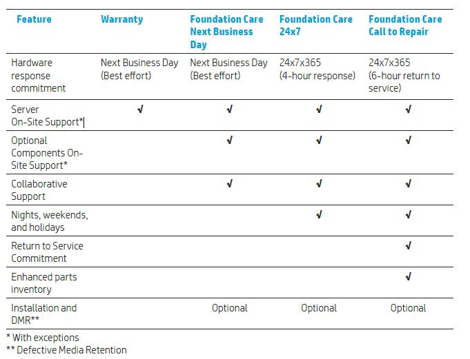 Power Supply Options For Z220 Hp Enterprise Business Community
