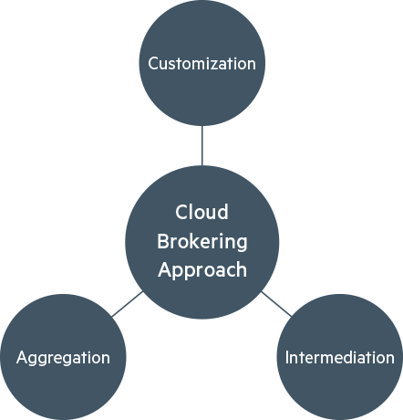 Cloud brokering approach services