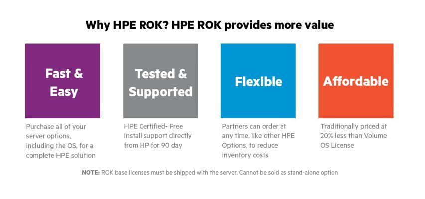 HPE's OEM Reseller Option Kit for Microsoft Window