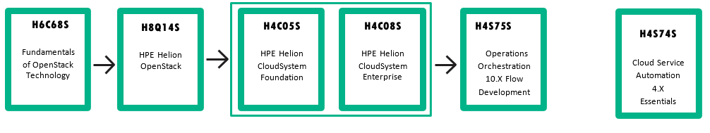Cloud Helion CloudSystem Curriculum Map.png