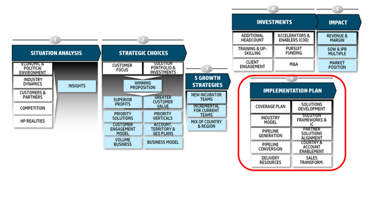 Strategic framework step 6 7x4.png