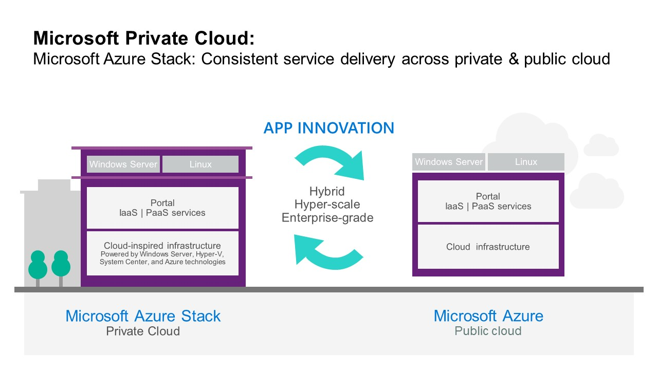 Microsoft Azure Stack Call to Action - Hewlett Packard
