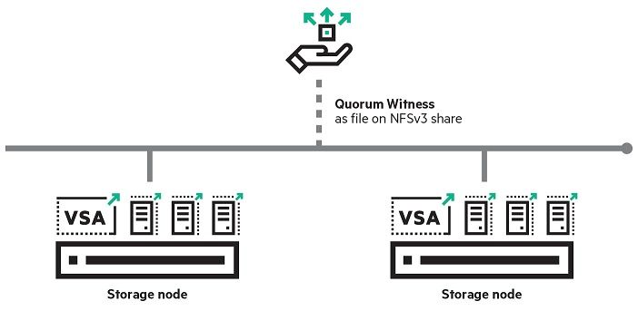 reduce remote office it costs with highly available 2 node storage rh community hpe com Two Node Oracle Cluster Build a Computer Cluster