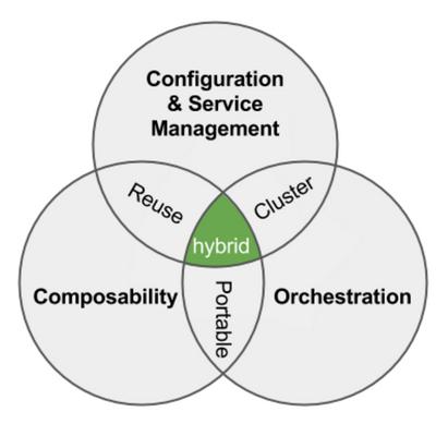 medium?v=1.0&px=400 hybrid devops union of configuration, orchestrati hewlett