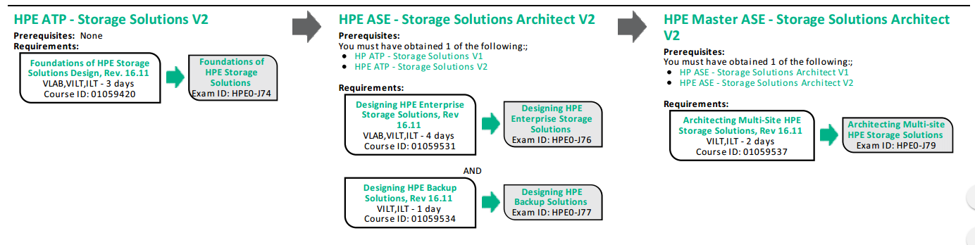How To Get Started With Hpe Storage Certifications Hewlett Packard