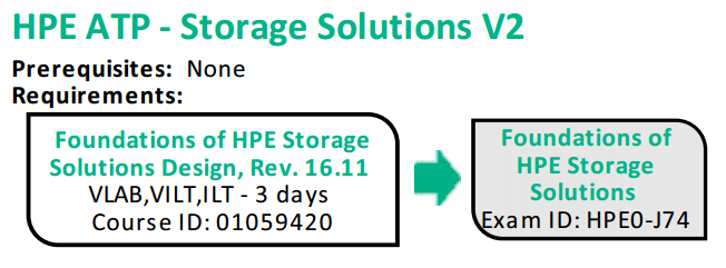 How to get started with HPE Storage Certifications - Hewlett