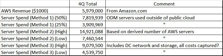 Summary AWS Server Spend.jpg