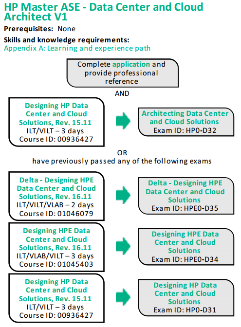 Hpe Data Center And Cloud Architect Certifications Hewlett