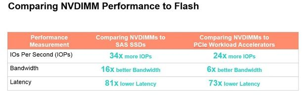 NVDIMM Perf to Flash.jpg