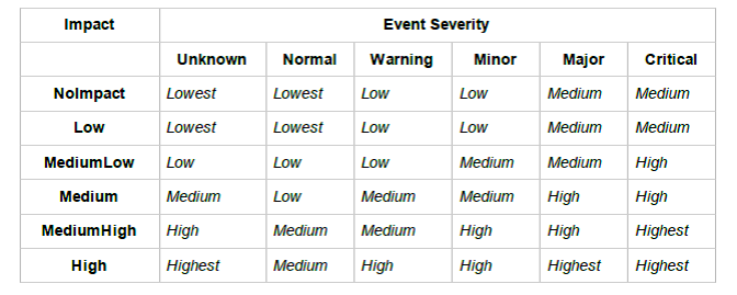 priority-table.png