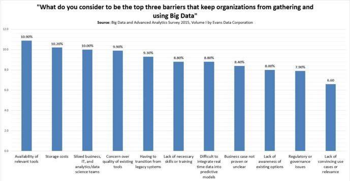Big Data and Advanced Analytics Survey 2015.jpg