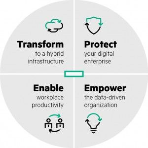 HPE-Transformation-Area-300x300.jpg