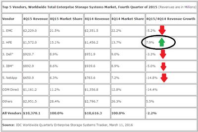 IDC Q4 Storage Market Share.png