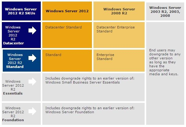 What versions of Windows Server software are eligible for downgrade and down-edition.jpg
