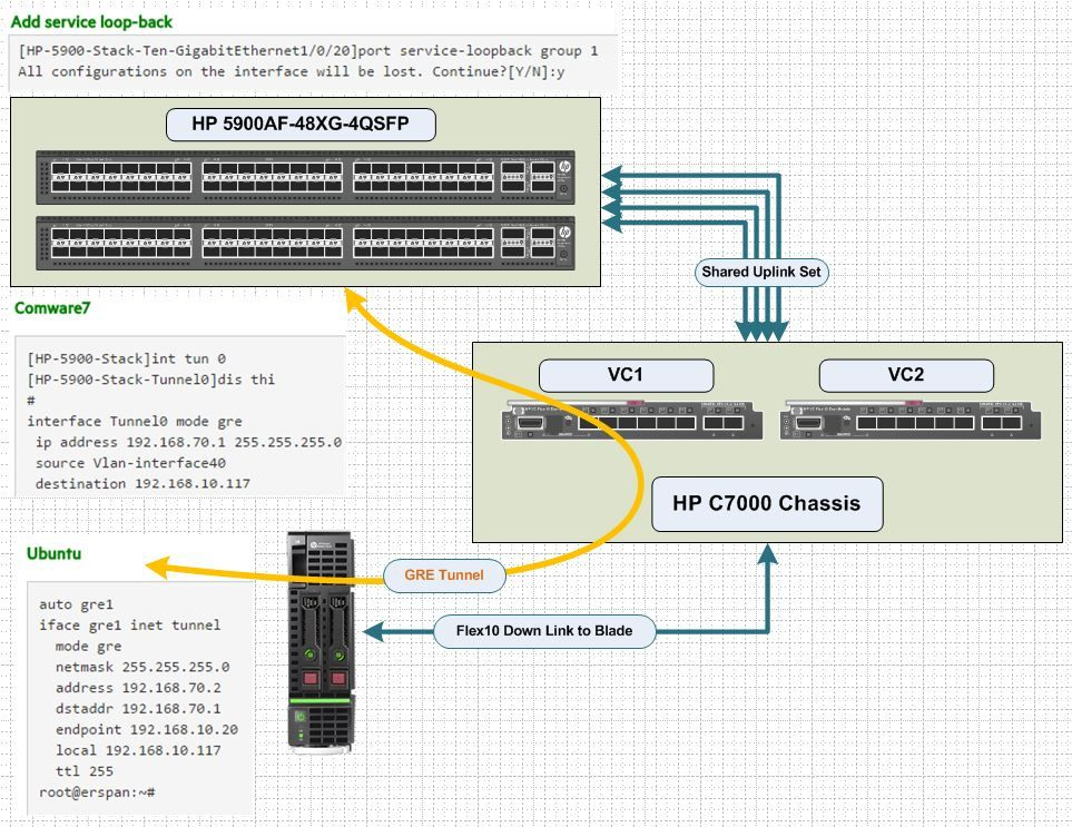 Solved: Help with GRE tunnel in comware7 - Hewlett Packard