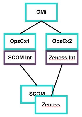 Two Operations Connector systems with two integration packages