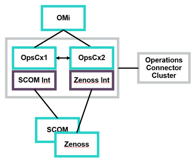 Operations Connector cluster with two nodes