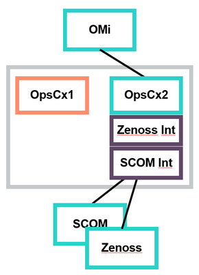 A fail-over occured: OpsCx2 takes over integration package