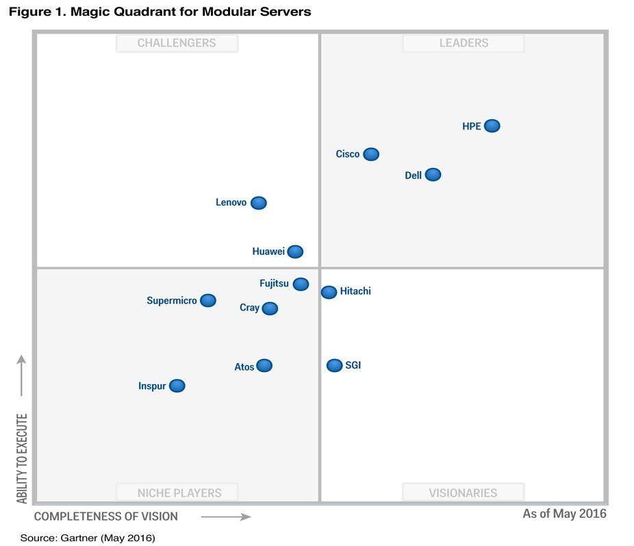 Gartner Modular Servers Magic Quadrant 2016 HPE leader.jpg