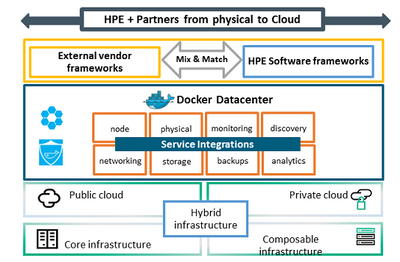 Hpe it moves to a shared services model based on h hewlett hpe docker in the data center architectural blueprint malvernweather Choice Image