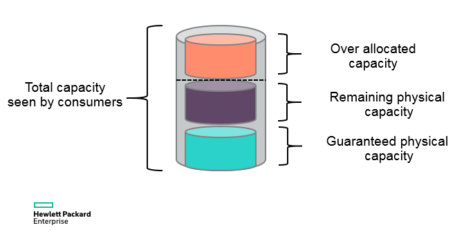 Figure 1 – Thin provisioning over allocation at array