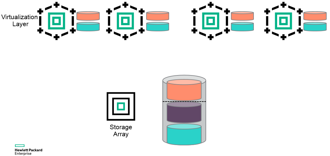 Figure 2 - Thin-on-Thin over allocation at array and virtualization layer