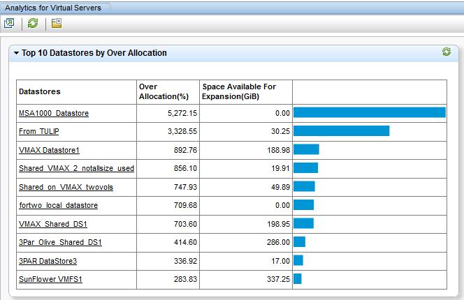Figure 3 - Virtual server analytics dashboard in SOM